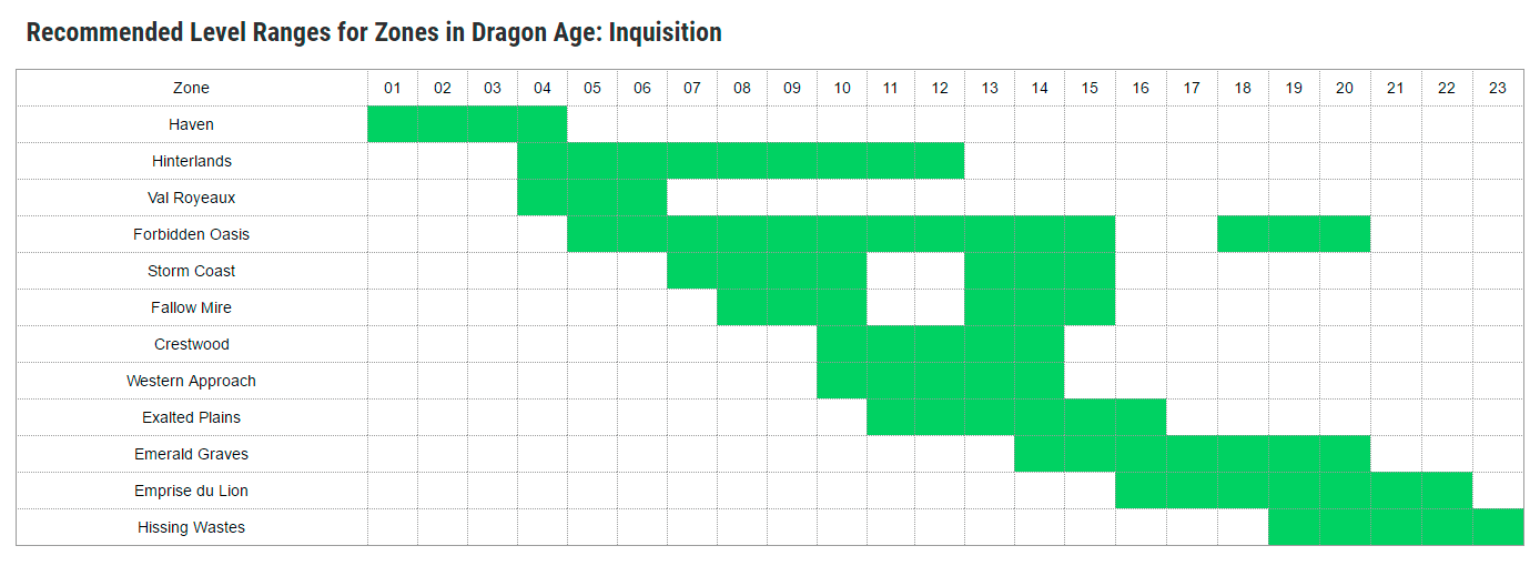 Recommended Levels for Zones in Dragon Age: Inquisition | game-maps com