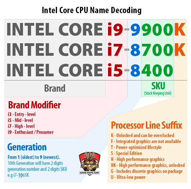 PC CPU Guide: Best CPU for PC Gaming   game-maps com